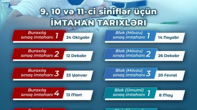 Kaspi Təhsil Şirkətinin təşkil etdiyi Sınaq İmtahanlarının tarixi